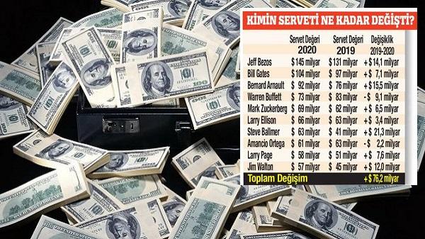 Dünyada en zengin 25 kişinin serveti salgında 255 milyar dolar