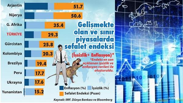 Sefalet endeksinde Türkiye'nin sıralamadaki yeri gerçeği gözler önüne serdi