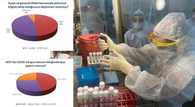 Photo of KKTC'nin yüzde 85'i aşıdan endişeli